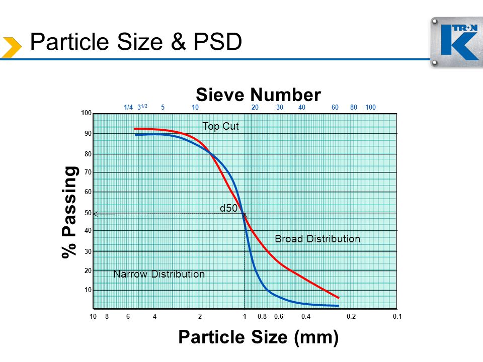 Particle Size & PSD % Passing Particle Size (mm) 1010.1 Sieve Number 10 20 30 40 50 60 70 80 90 100 1/43 1/2 51020304060 24680.20.40.60.8 80100 Broad