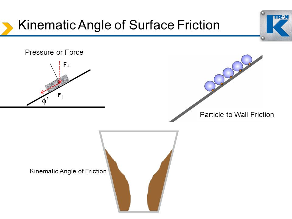 Kinematic Angle of Surface Friction Particle to Wall Friction Pressure or Force Kinematic Angle of Friction F F