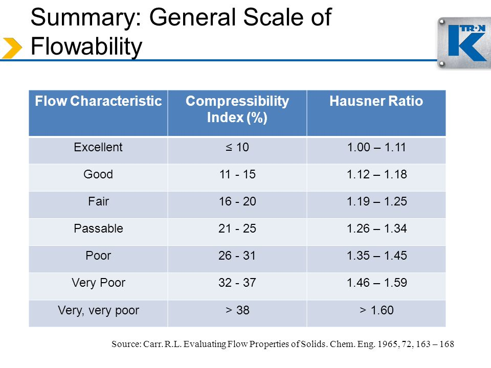 Summary: General Scale of Flowability Flow CharacteristicCompressibility Index (%) Hausner Ratio Excellent 101.00 – 1.11 Good11 - 151.12 – 1.18 Fair16