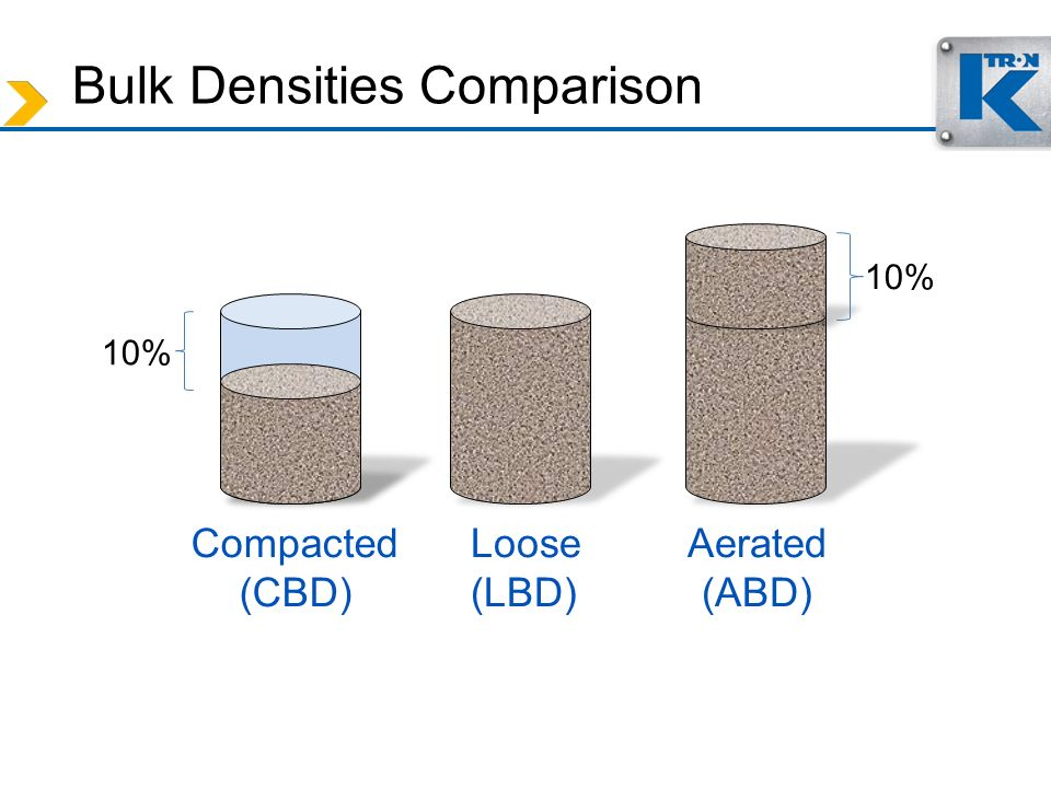 Bulk Densities Comparison Compacted (CBD) Loose (LBD) Aerated (ABD) 10%