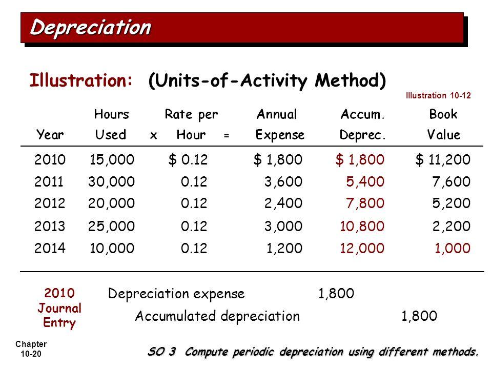Chapter 10-20 DepreciationDepreciation Illustration: (Units-of-Activity Method) 201015,000$ 0.12$ 1,800 $ 11,200 201130,0000.123,6005,4007,600 201220,