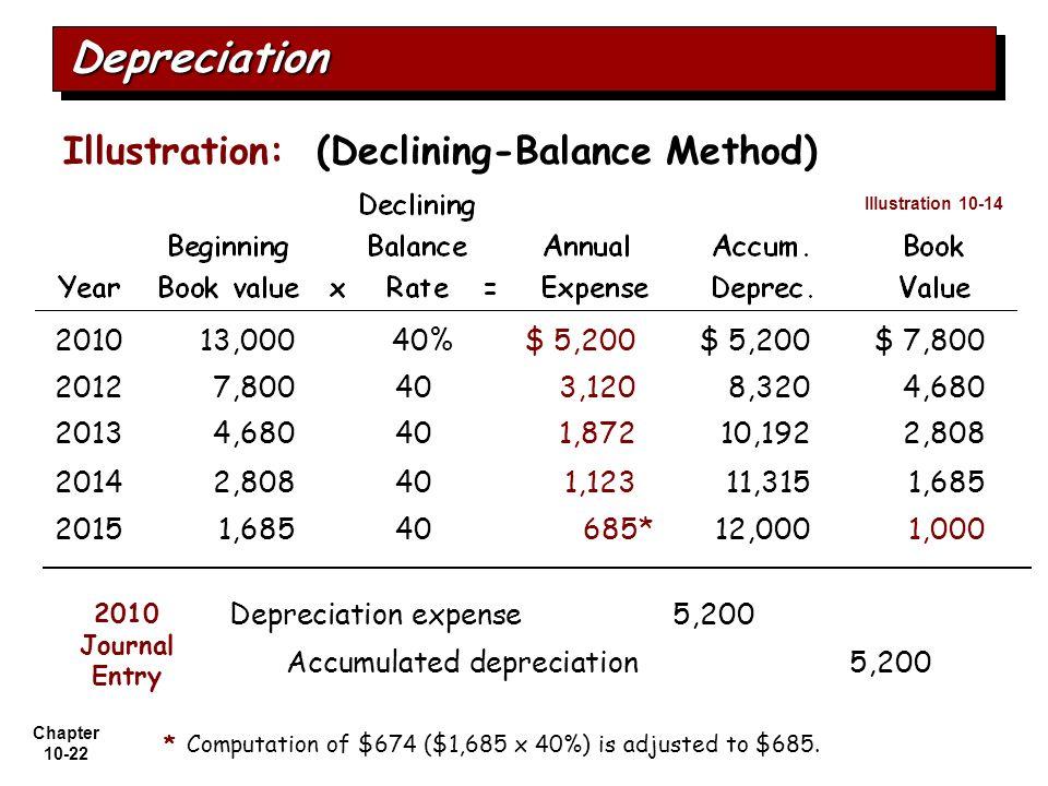reducing balance method formula