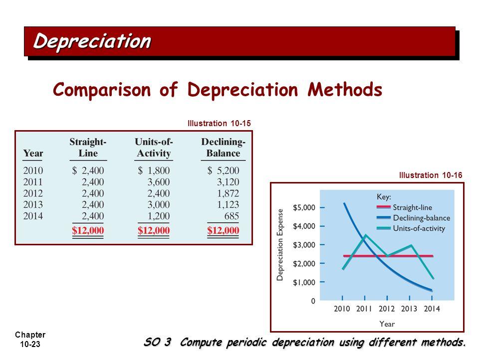 Chapter 10-23 SO 3 Compute periodic depreciation using different methods. Comparison of Depreciation Methods DepreciationDepreciation Illustration 10-