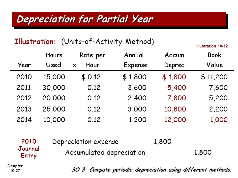 Chapter 10-27 Illustration: (Units-of-Activity Method) 201015,000$ 0.12$ 1,800 $ 11,200 201130,0000.123,6005,4007,600 201220,0000.122,4007,8005,200 20