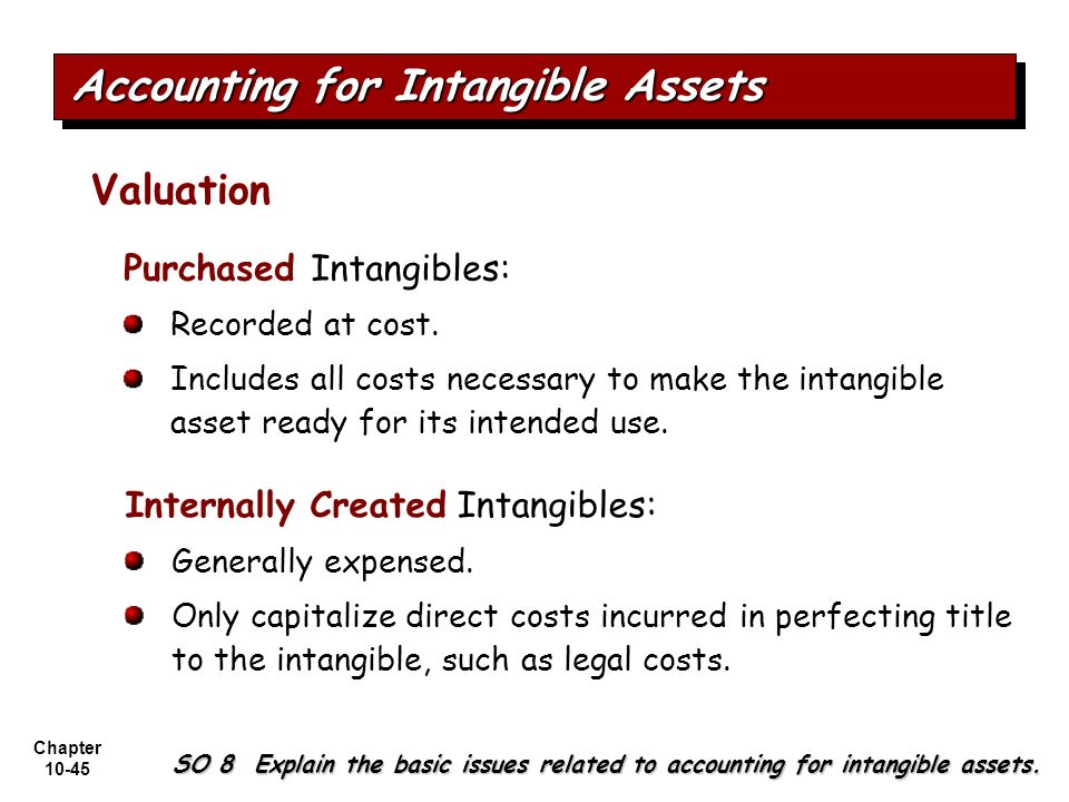 Chapter 10-45 Purchased Intangibles: Recorded at cost. Includes all costs necessary to make the intangible asset ready for its intended use. Valuation