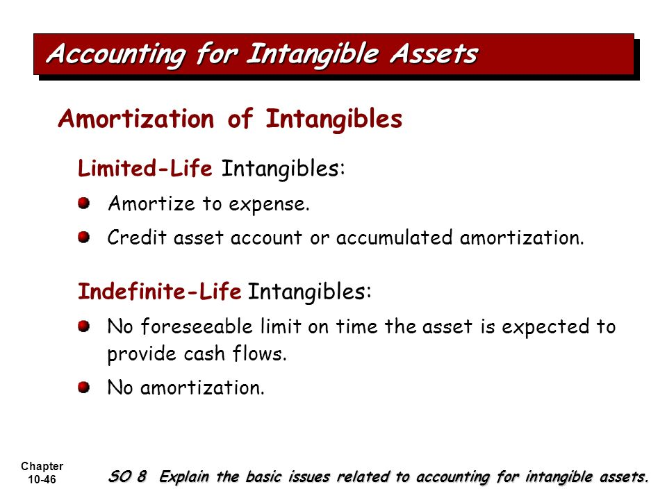 Chapter 10-46 Amortization of Intangibles Limited-Life Intangibles: Amortize to expense. Credit asset account or accumulated amortization. Indefinite-
