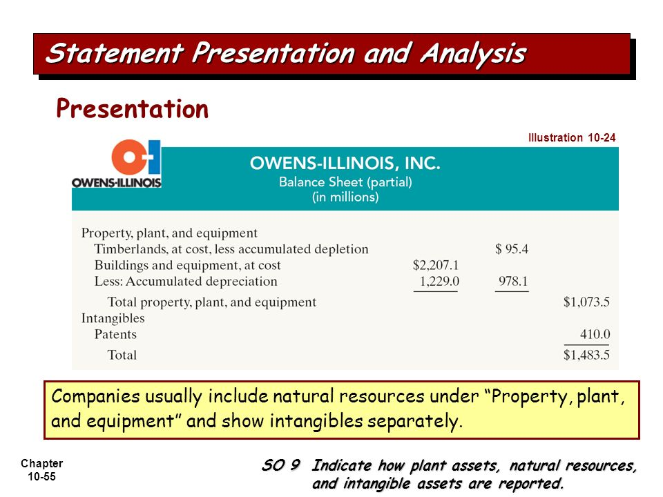 Chapter 10-55 Presentation Companies usually include natural resources under Property, plant, and equipment and show intangibles separately. Statement