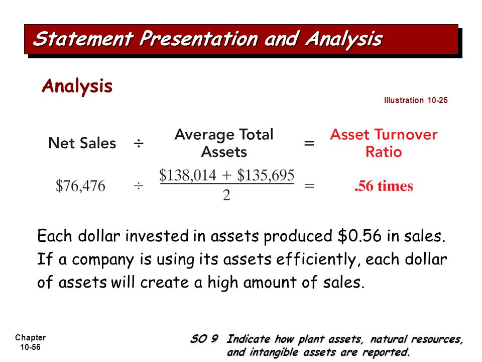 Chapter 10-56 Analysis Each dollar invested in assets produced $0.56 in sales. If a company is using its assets efficiently, each dollar of assets wil