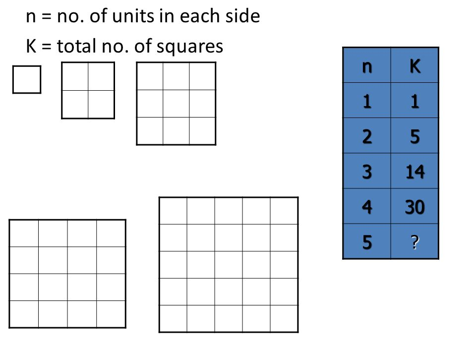 n = no. of units in each side K = total no. of squaresnK11 25 314 430 5?