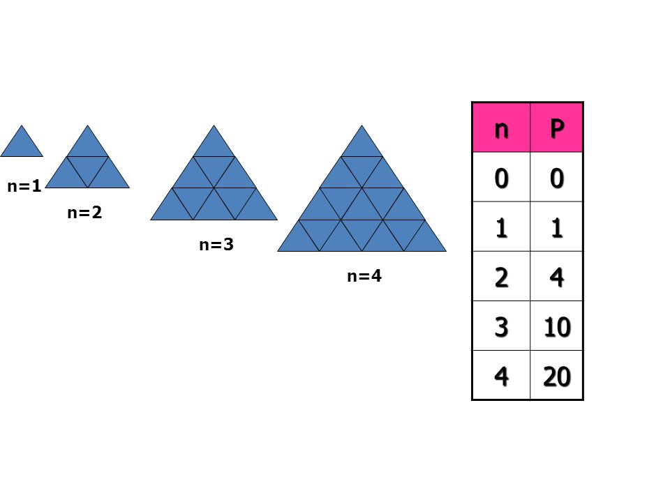 n=1 n=2 n=3 n=4 nP 00 11 24 310 420 In the figures above, n = the no. of units on each side P = total no. of point-up triangles of all sizes Find the