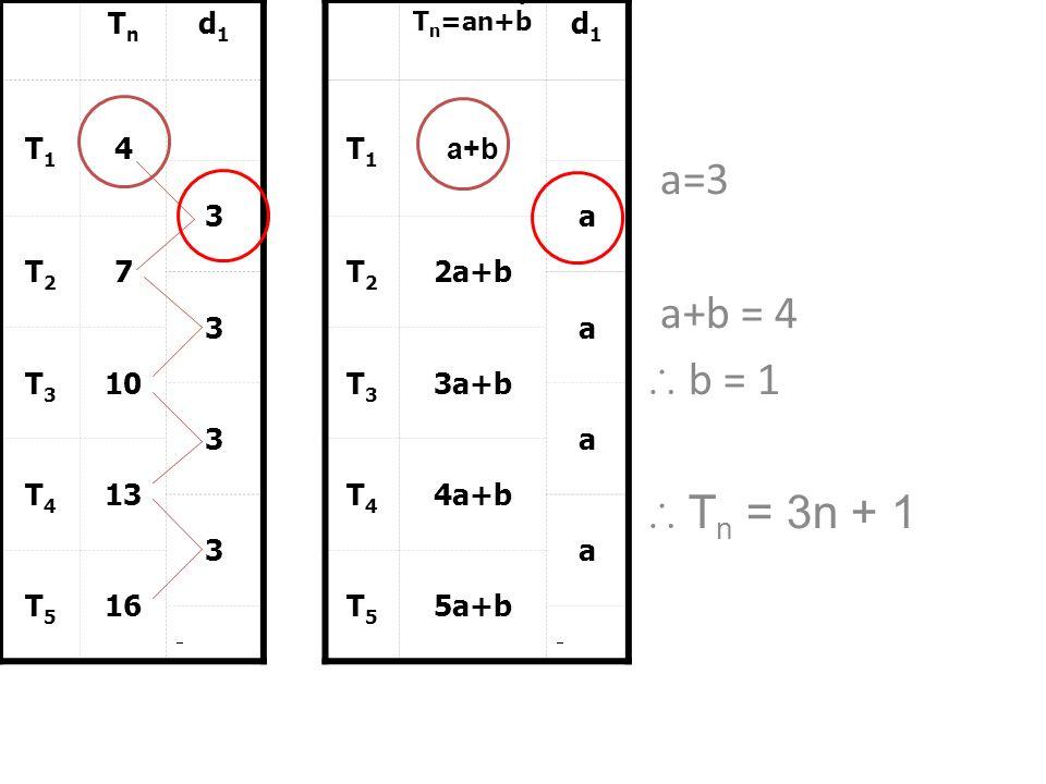 3 TnTn d1d1 T1T1 4 3 T2T2 7 3 T3T3 10 3 T4T4 13 3 T5T5 16 T n =an+b d1d1 T1T1 a+b a T2T2 2a+b a T3T3 3a+b a T4T4 4a+b a T5T5 5a+b a=3 a+b = 4 b = 1 T