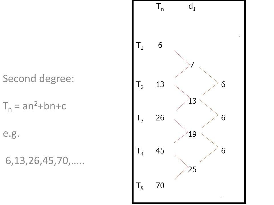 Second degree: T n = an 2 +bn+c e.g. 6,13,26,45,70,….. TnTn d1d1 T1T1 6 7 T2T2 136 T3T3 266 19 T4T4 456 25 T5T5 70