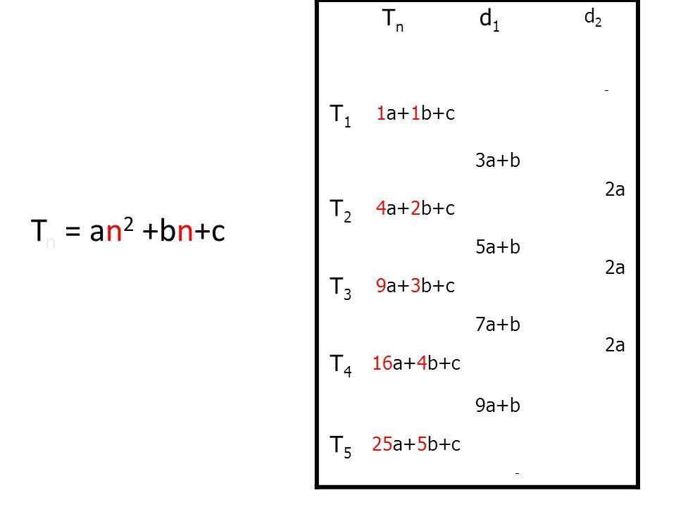 First, let us examine the general case: T n = an 2 +bn+c TnTn d 1 T1T1 1a+1b+c 3a+b T2T2 4a+2b+c 2a 5a+b T3T3 9a+3b+c 2a 7a+b T4T4 16a+4b+c 2a 9a+b T5