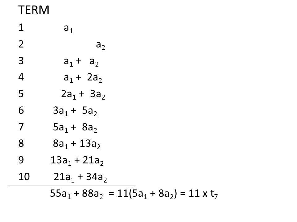 TERM 1 a 1 2 a 2 3 a 1 + a 2 4 a 1 + 2a 2 5 2a 1 + 3a 2 6 3a 1 + 5a 2 7 5a 1 + 8a 2 8 8a 1 + 13a 2 9 13a 1 + 21a 2 10 21a 1 + 34a 2 55a 1 + 88a 2 = 11