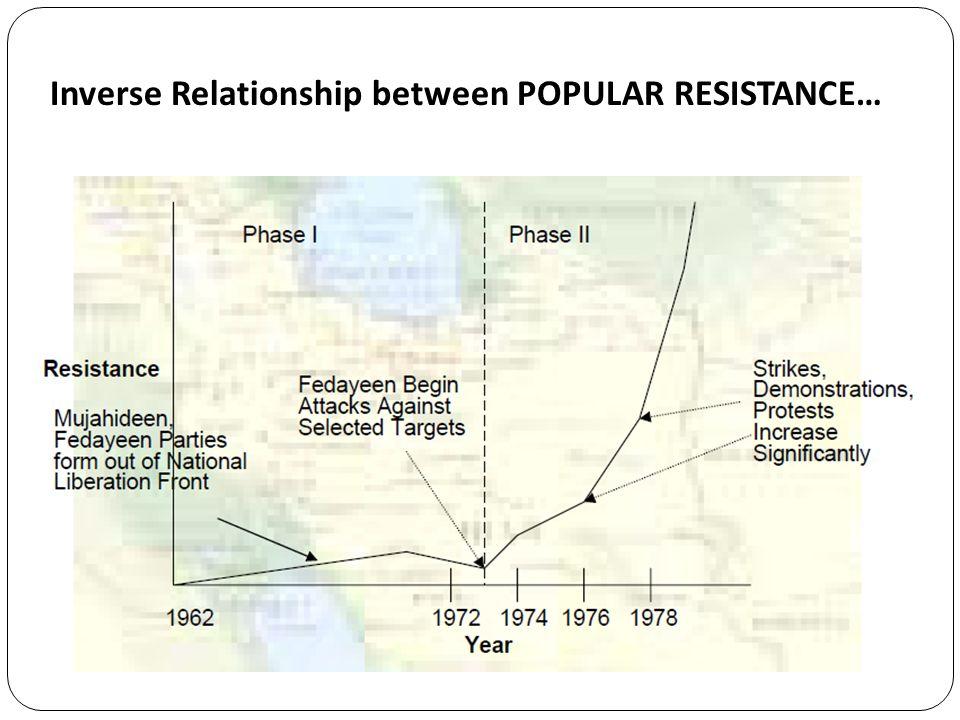 Inverse Relationship between POPULAR RESISTANCE…