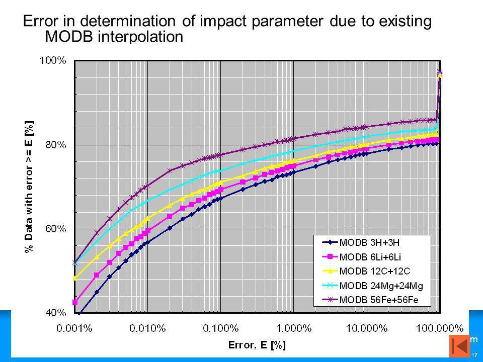 www.QinetiQ.com © Copyright QinetiQ limited 2007 17 Error in determination of impact parameter due to existing MODB interpolation