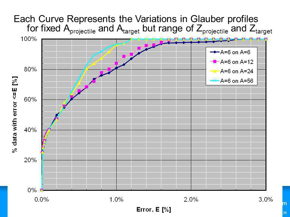 www.QinetiQ.com © Copyright QinetiQ limited 2007 20 Each Curve Represents the Variations in Glauber profiles for fixed A projectile and A target but r