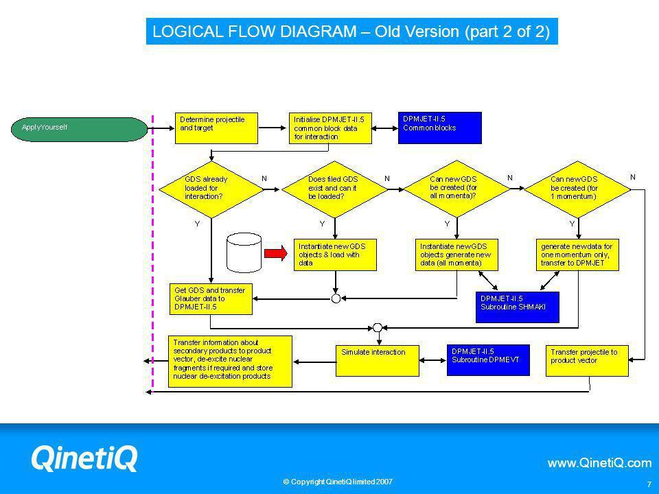 www.QinetiQ.com © Copyright QinetiQ limited 2007 7 LOGICAL FLOW DIAGRAM – Old Version (part 2 of 2)