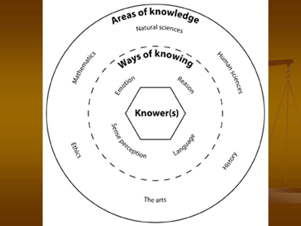 Assessment of Kuhn – Normal Science (1) During period of normal science, the paradigm is not questioned – focus is on solving problems.