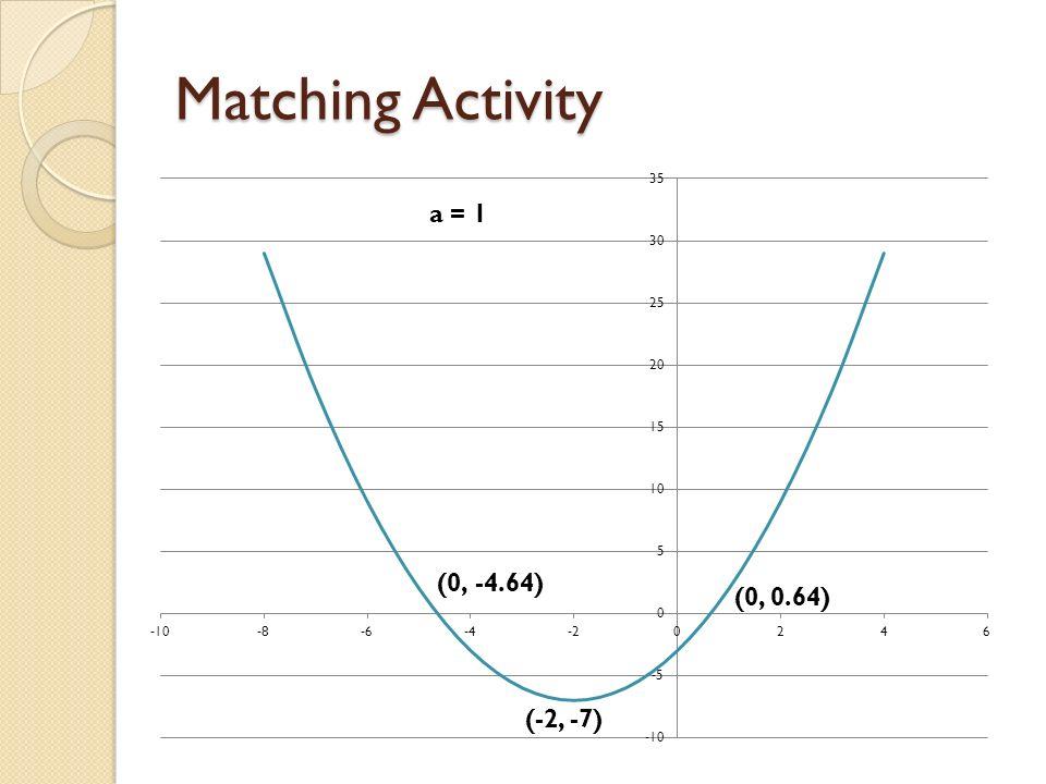 Matching Activity (-2, -7) (0, 0.64) a = 1
