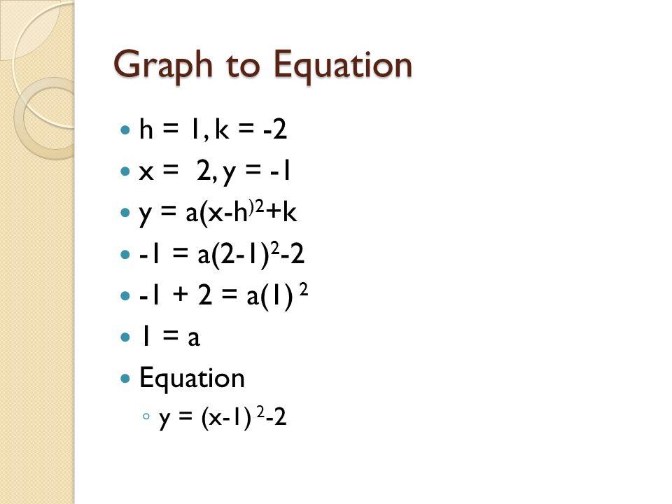 Graph to Equation h = 1, k = -2 x = 2, y = -1 y = a(x-h )2 +k -1 = a(2-1) 2 -2 -1 + 2 = a(1) 2 1 = a Equation y = (x-1) 2 -2
