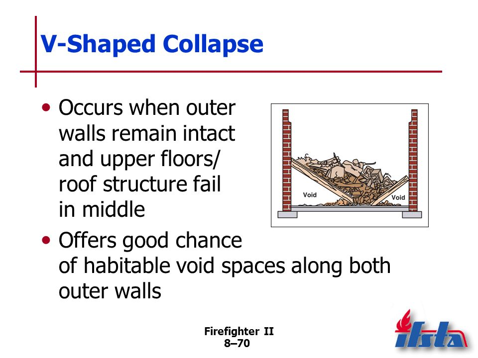 Firefighter II 8–69 Pancake Collapse Possible in any building where failure of exterior walls results in upper floors and roof collapsing on top of ea