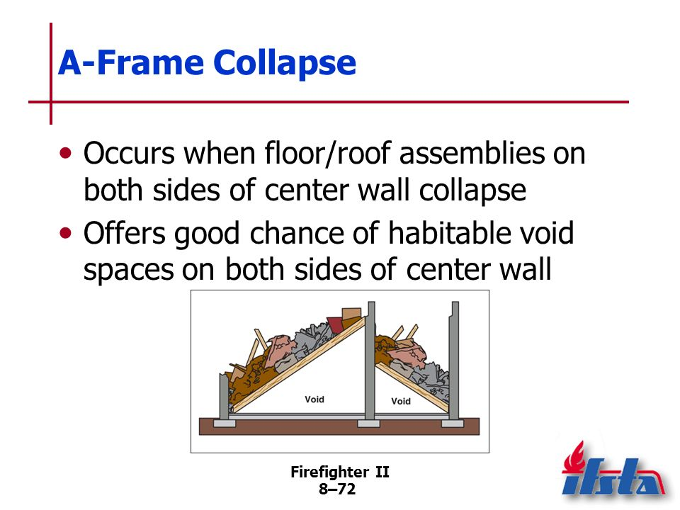 Firefighter II 8–71 Lean-To Collapse Occurs when one outer wall fails while opposite wall intact Side of floor or roof assembly supported by failed wall drops to floor, forming triangular void