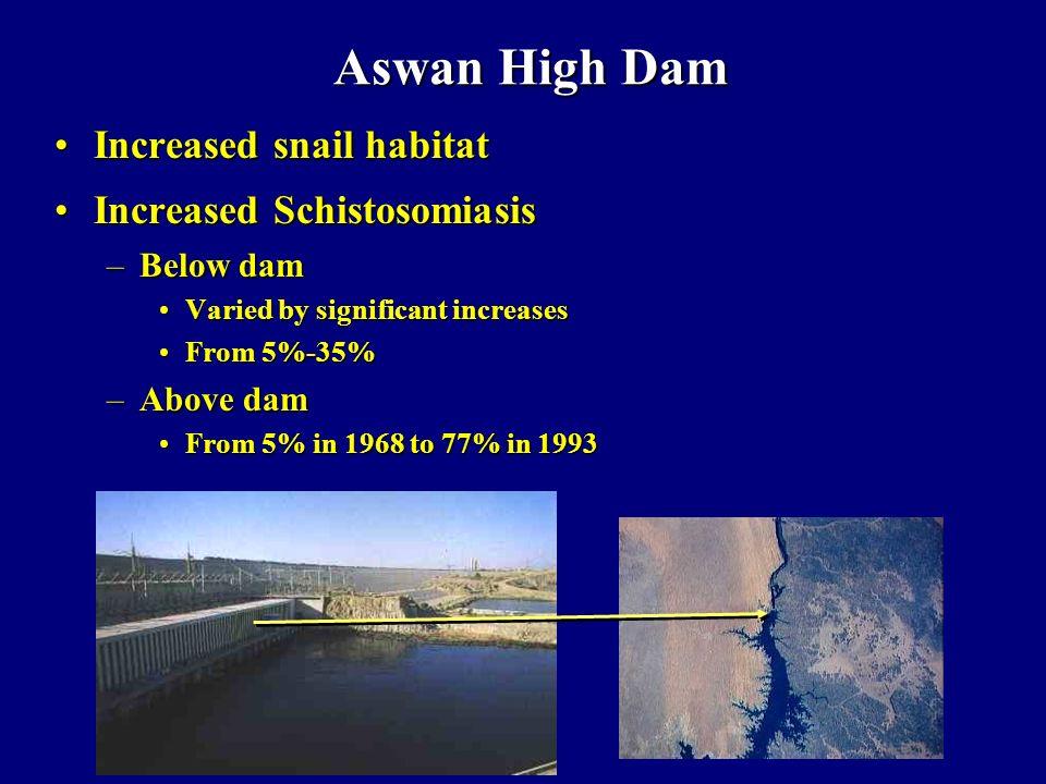 Aswan High Dam Increased snail habitatIncreased snail habitat Increased SchistosomiasisIncreased Schistosomiasis –Below dam Varied by significant incr