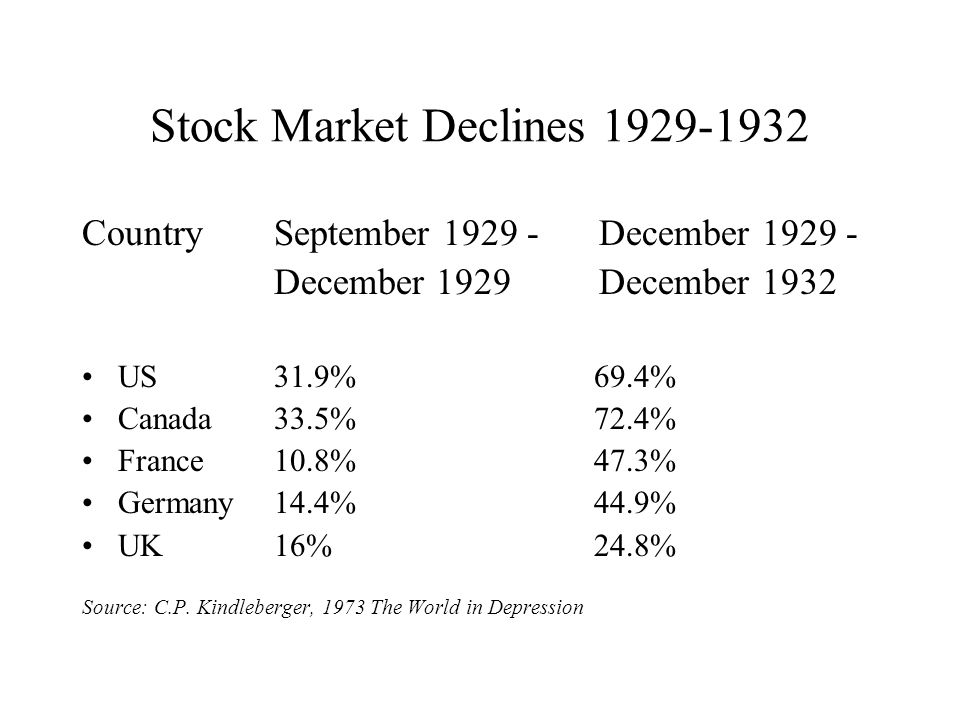 Stock Market Declines 1929-1932 CountrySeptember 1929 - December 1929 - December 1929 December 1932 US31.9% 69.4% Canada33.5% 72.4% France10.8% 47.3% Germany14.4% 44.9% UK16% 24.8% Source: C.P.
