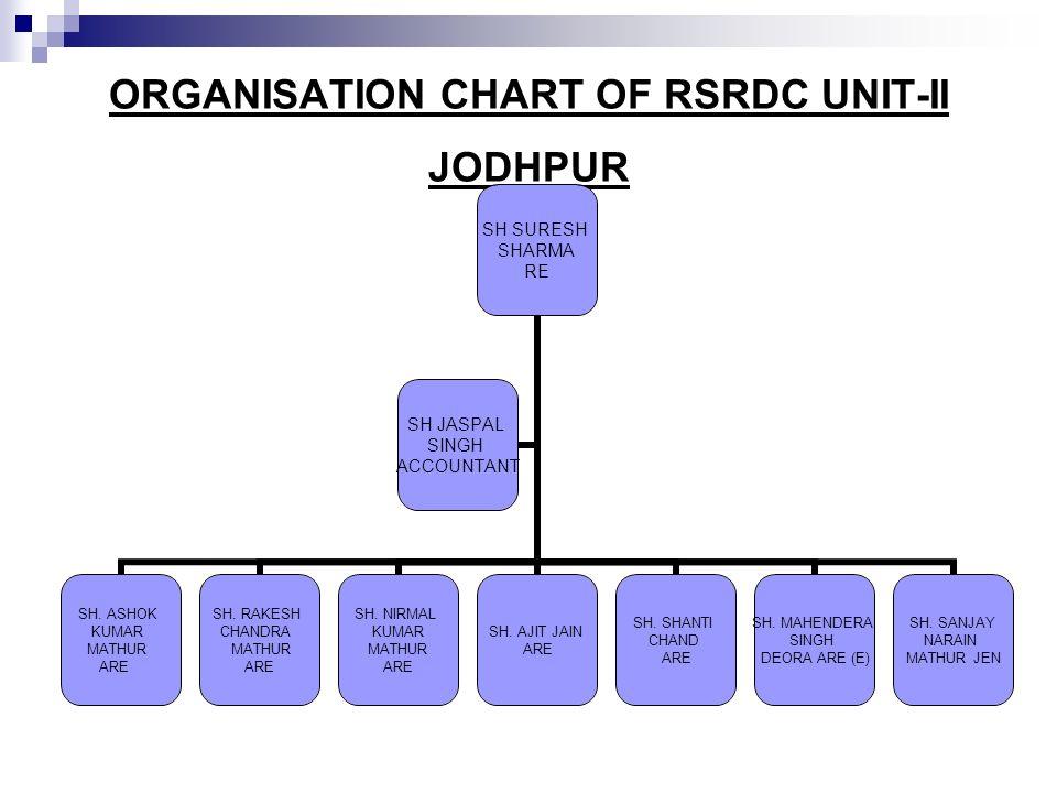 ORGANISATION CHART OF RSRDC UNIT-II JODHPUR SH SURESH SHARMA RE SH. ASHOK KUMAR MATHUR ARE SH. RAKESH CHANDRA MATHUR ARE SH. NIRMAL KUMAR MATHUR ARE S