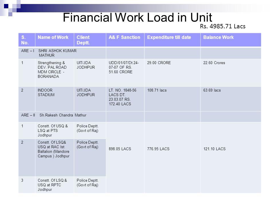 Financial Work Load in Unit S. No. Name of WorkClient Deptt. A& F SanctionExpenditure till dateBalance Work ARE – I SHRI ASHOK KUMAR MATHUR 1Strengthe