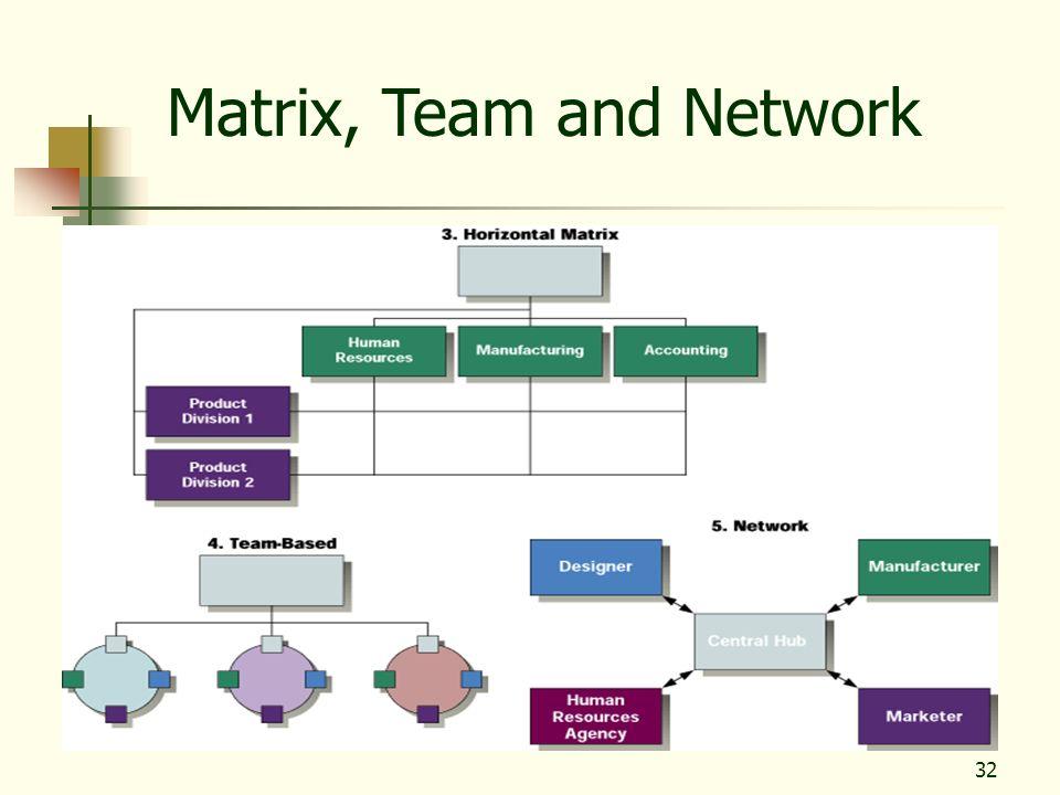 32 Matrix, Team and Network