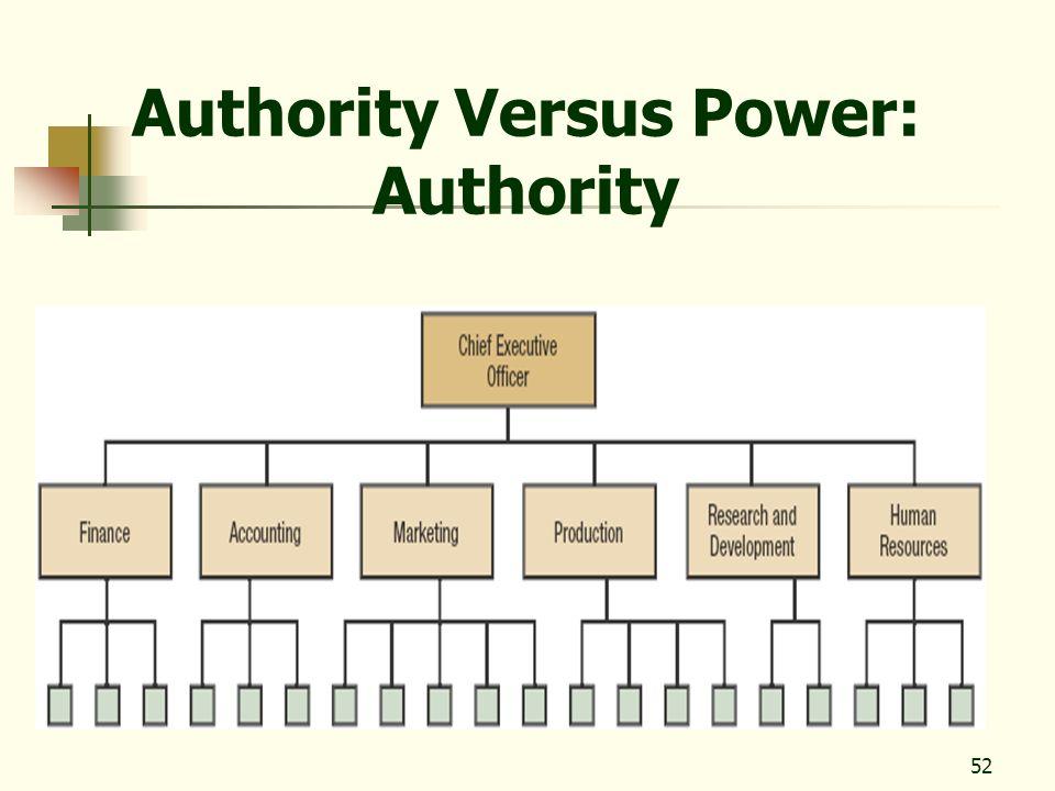 52 Authority Versus Power: Authority