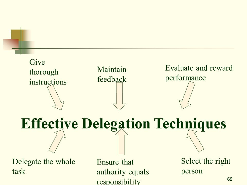 68 Effective Delegation Techniques Give thorough instructions Maintain feedback Evaluate and reward performance Delegate the whole task Select the rig