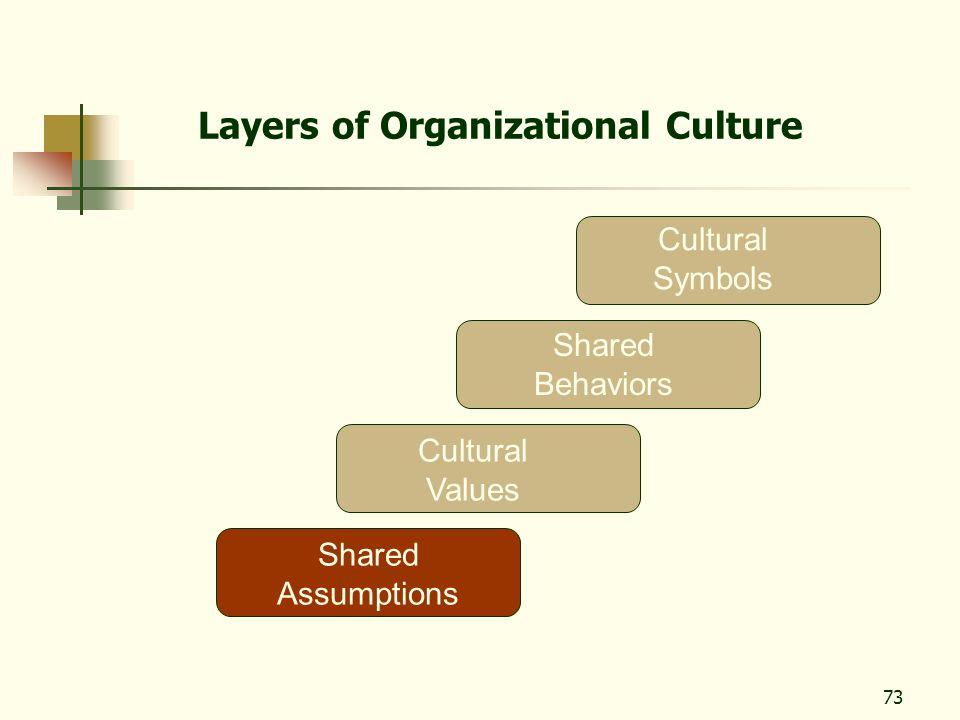 73 Layers of Organizational Culture Cultural Values Shared Assumptions Shared Behaviors Cultural Symbols