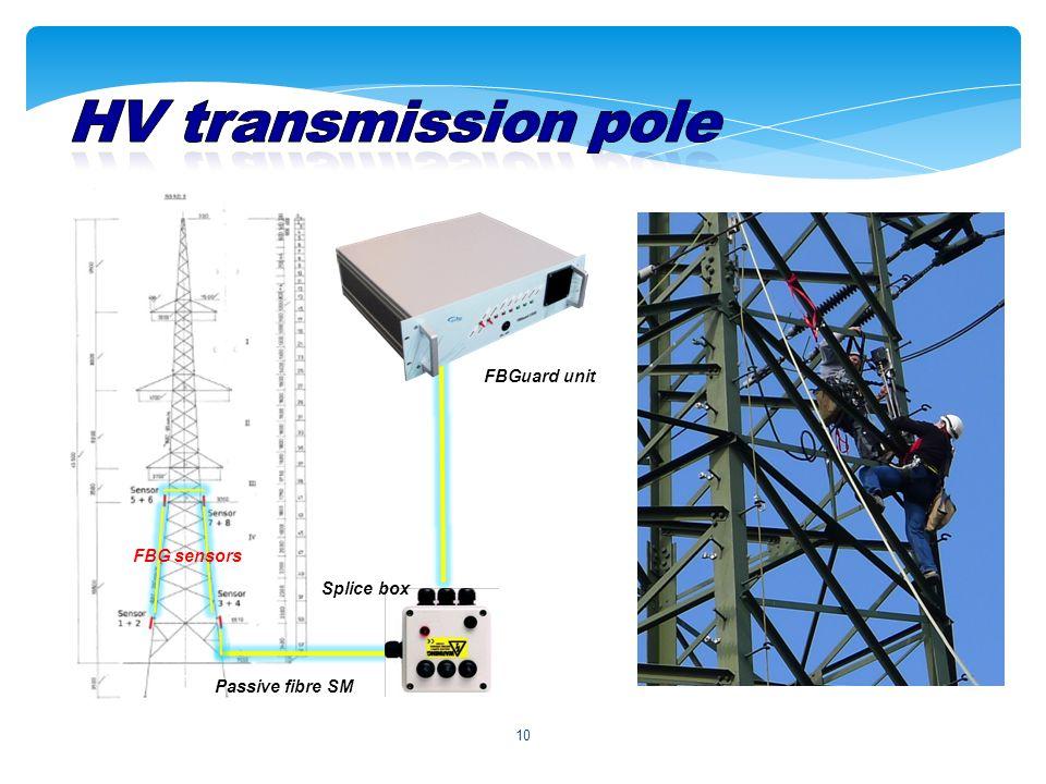 10 FBGuard unit Passive fibre SM Splice box FBG sensors