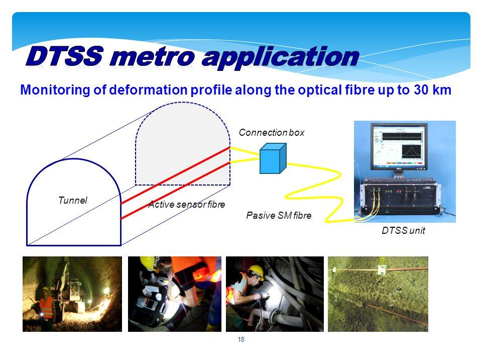 18 Monitoring of deformation profile along the optical fibre up to 30 km Pasive SM fibre DTSS unit Active sensor fibre Tunnel Connection box