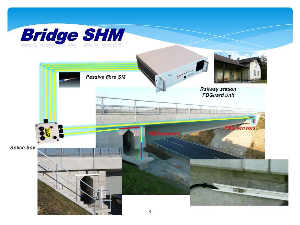 9 Splice box FBG sensors Passive fibre SM FBG sensors Railway station FBGuard unit