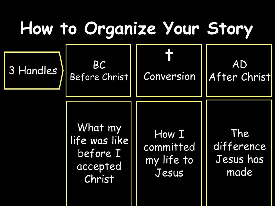 How to Organize Your Story How I committed my life to Jesus 3 Handles BC Before Christ BC Before Christ What my life was like before I accepted Christ