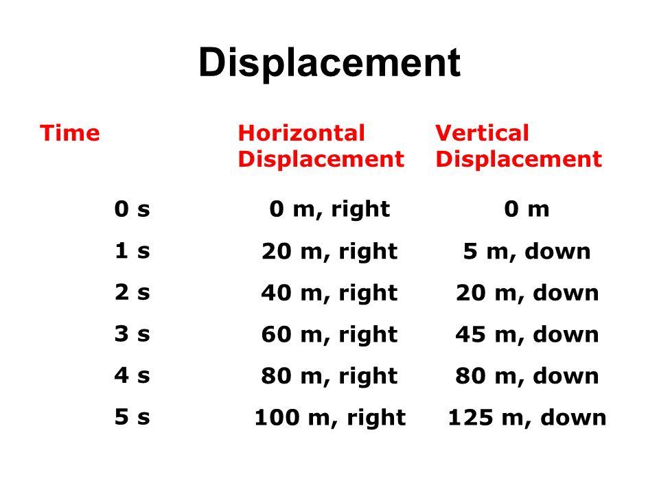 Displacement TimeHorizontal Displacement Vertical Displacement 0 s0 m, right0 m 1 s20 m, right5 m, down 2 s40 m, right20 m, down 3 s60 m, right45 m, d