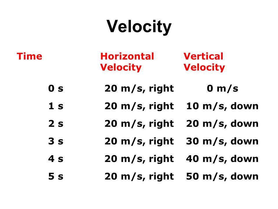 Velocity TimeHorizontal Velocity Vertical Velocity 0 s20 m/s, right0 m/s 1 s20 m/s, right10 m/s, down 2 s20 m/s, right20 m/s, down 3 s20 m/s, right30