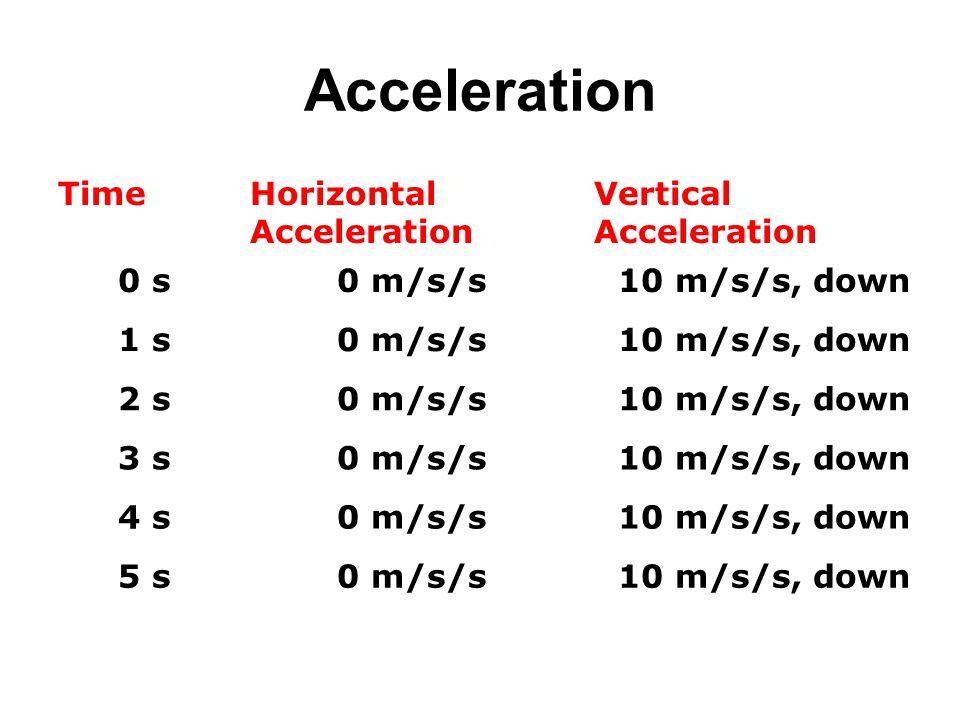 Acceleration TimeHorizontal Acceleration Vertical Acceleration 0 s0 m/s/s10 m/s/s, down 1 s0 m/s/s10 m/s/s, down 2 s0 m/s/s10 m/s/s, down 3 s0 m/s/s10