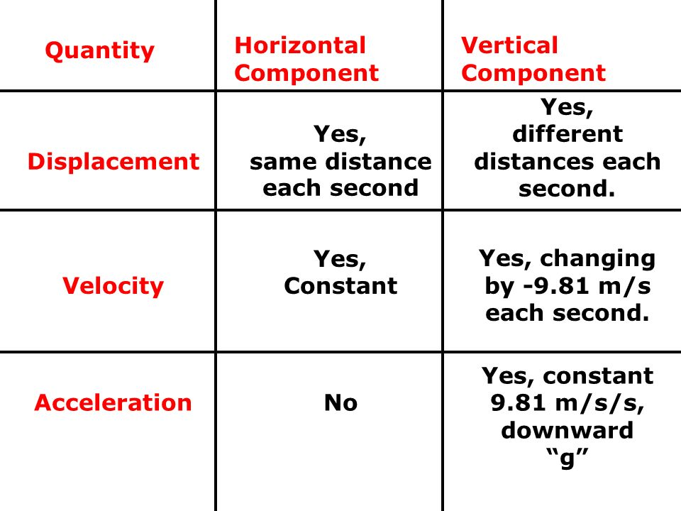 Quantity Horizontal Component Vertical Component Displacement Yes, same distance each second Yes, different distances each second. Velocity Yes, Const