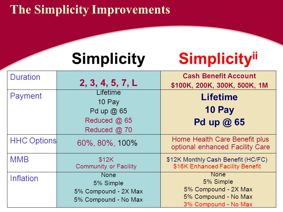 Duration Payment Lifetime 10 Pay Pd Lifetime 10 Pay Pd 65 HHC Options 60%, 80%, 100% Home Health Care Benefit plus optional enhanced Facility Care Inflation None 5% Simple 5% Compound - 2X Max 5% Compound - No Max None 5% Simple 5% Compound - 2X Max 5% Compound - No Max 3% Compound - No Max MMB $12K Community or Facility $12K Monthly Cash Benefit (HC/FC) $16K Enhanced Facility Benefit 2, 3, 4, 5, 7, L Cash Benefit Account $100K, 200K, 300K, 500K, 1M SimplicitySimplicity ii The Simplicity Improvements