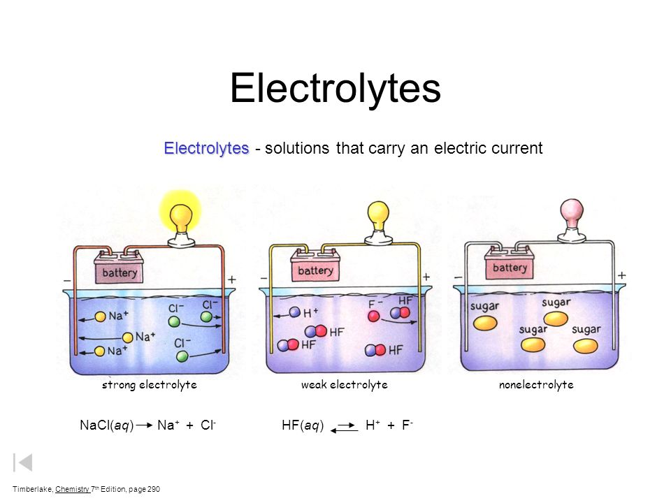 Electrolytes Timberlake, Chemistry 7 th Edition, page 290 Electrolytes Electrolytes - solutions that carry an electric current NaCl(aq) Na + + Cl - HF
