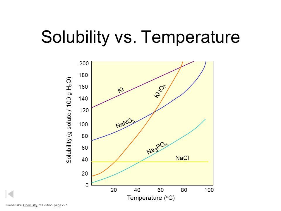 Solubility vs. Temperature Timberlake, Chemistry 7 th Edition, page 297 KI NaNO 3 KNO 3 Na 3 PO 4 NaCl Temperature ( o C) Solubility (g solute / 100 g