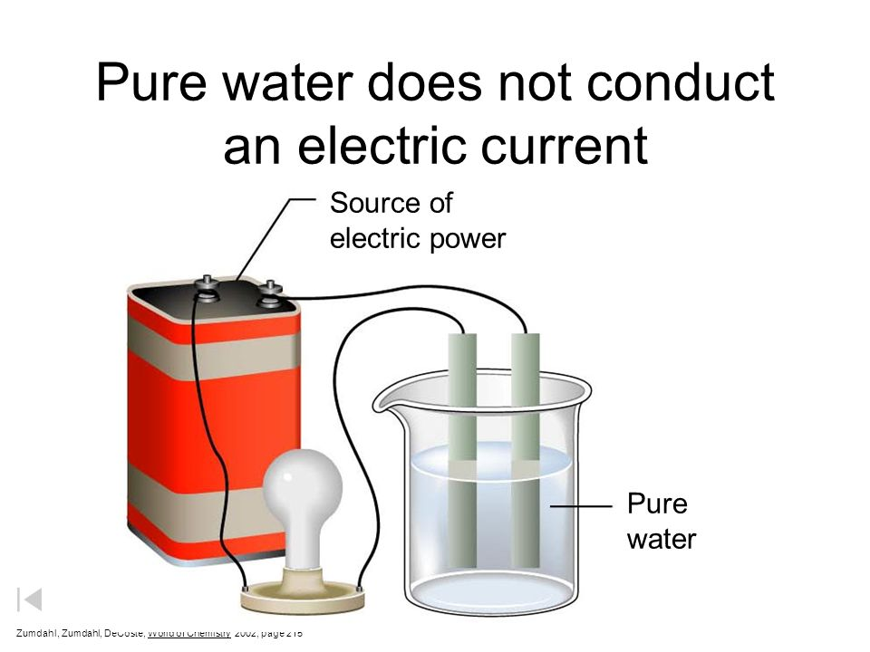 Pure water does not conduct an electric current Zumdahl, Zumdahl, DeCoste, World of Chemistry 2002, page 215 Source of electric power Pure water