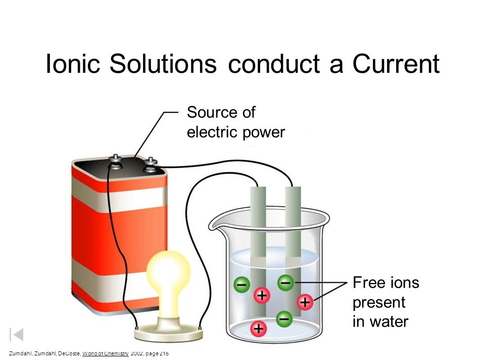Ionic Solutions conduct a Current Zumdahl, Zumdahl, DeCoste, World of Chemistry 2002, page 215 Source of electric power Free ions present in water