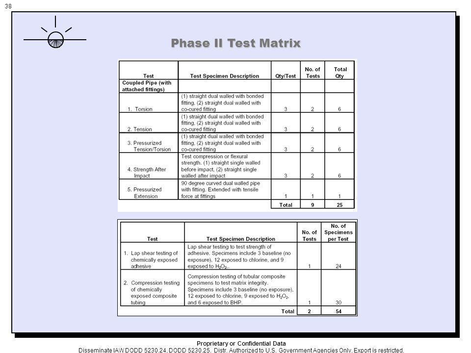 38 Phase II Test Matrix Proprietary or Confidential Data Disseminate IAW DODD 5230.24, DODD 5230.25.