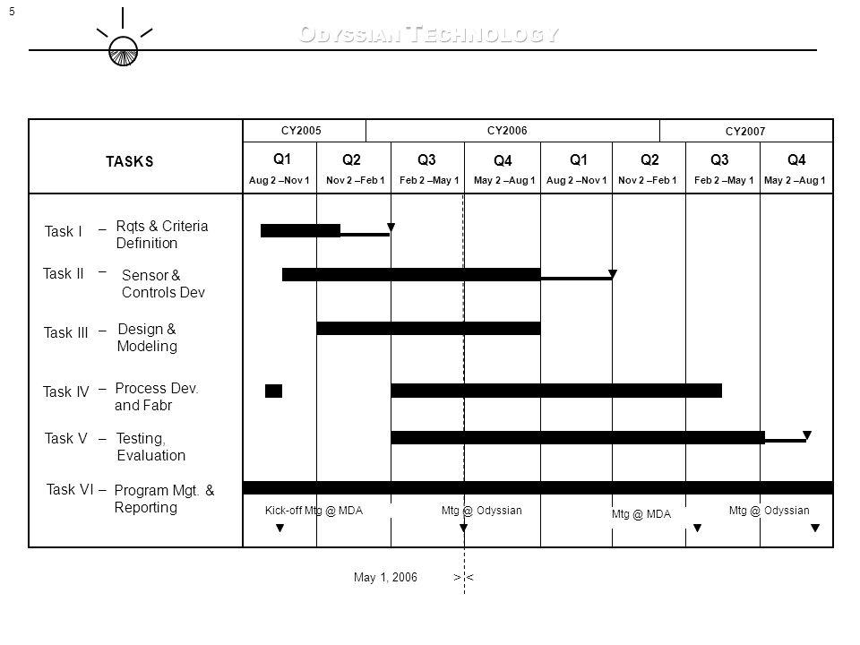 5 TASKS Aug 2 –Nov 1 Task I – Rqts & Criteria Definition Task II – Task III – Design & Modeling Task IV – Process Dev.